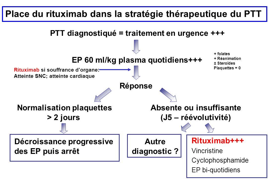 Place du rituximab dans la stratégie thérapeutique du PTT