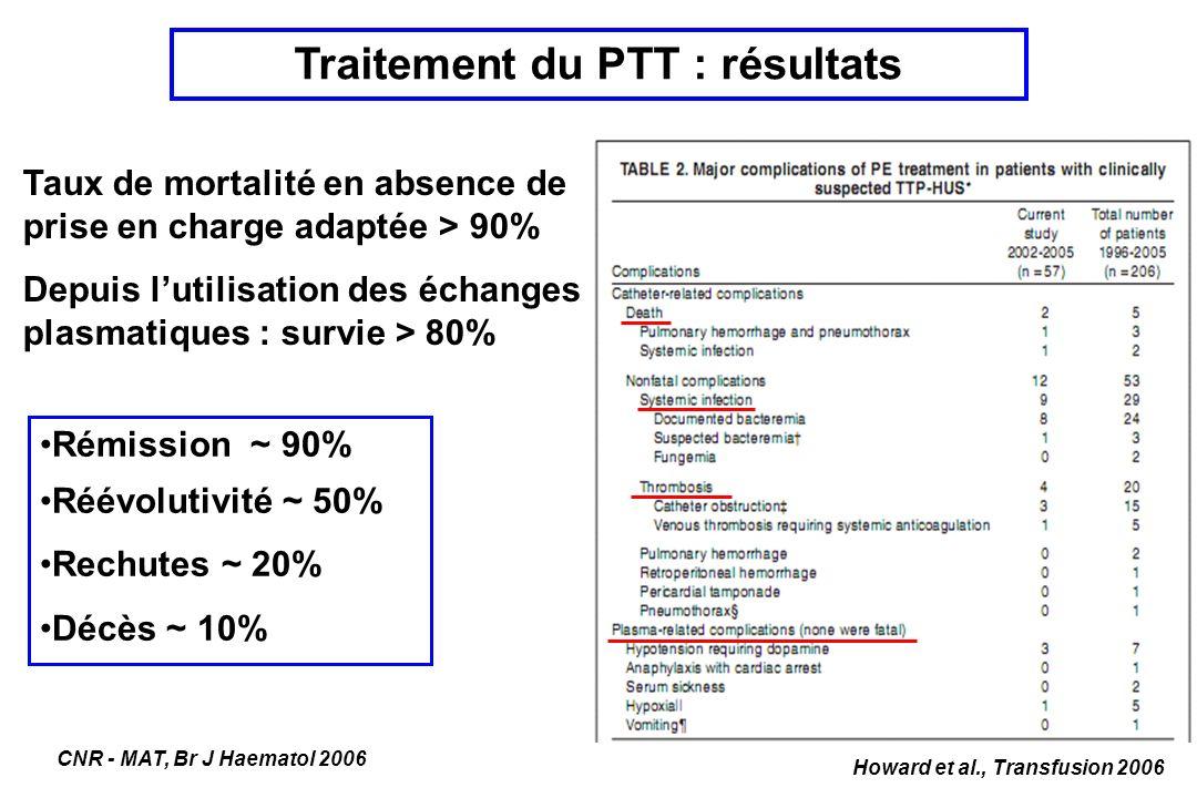 Traitement du PTT : résultats