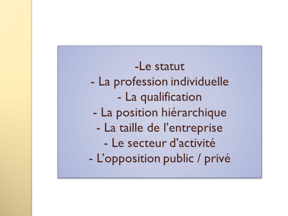 La profession individuelle La qualification La position hiérarchique