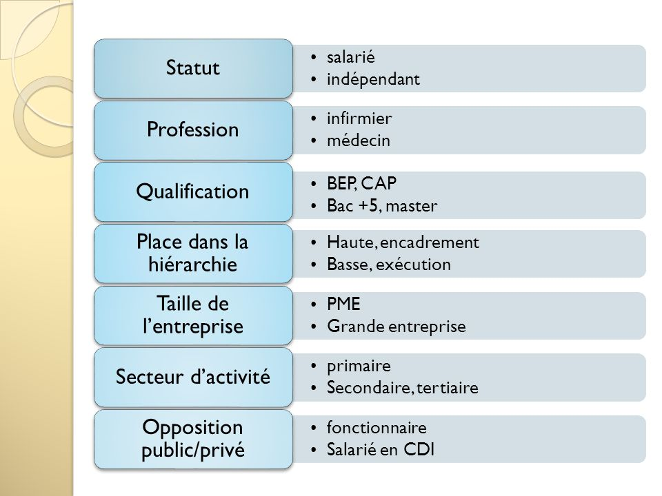 salarié indépendant infirmier médecin BEP, CAP Bac +5, master