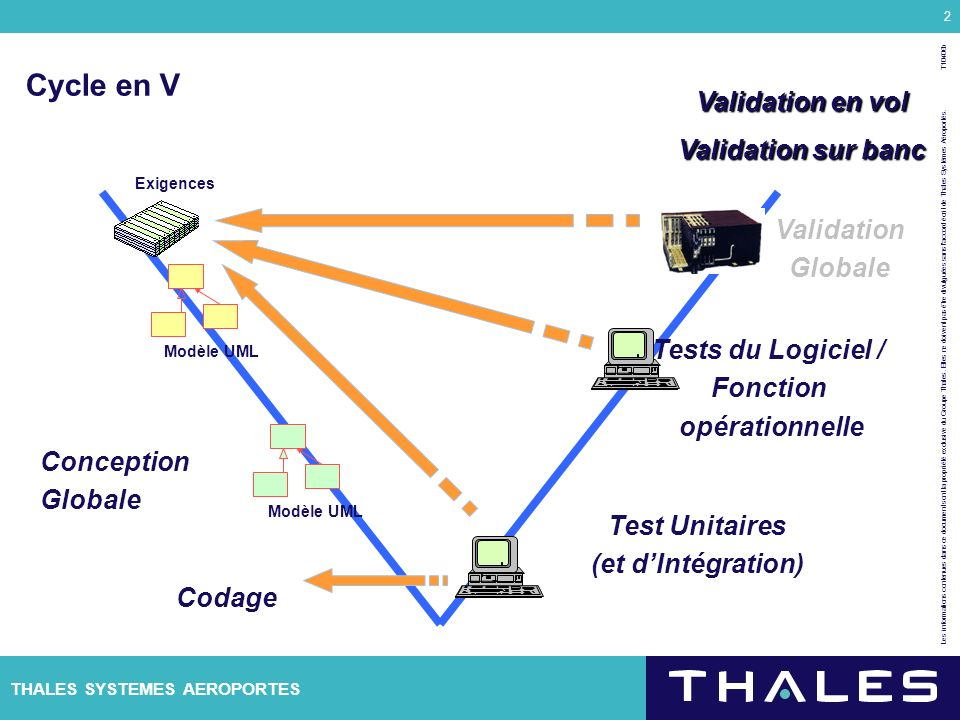 Cycle en V Validation en vol Validation sur banc Validation Globale