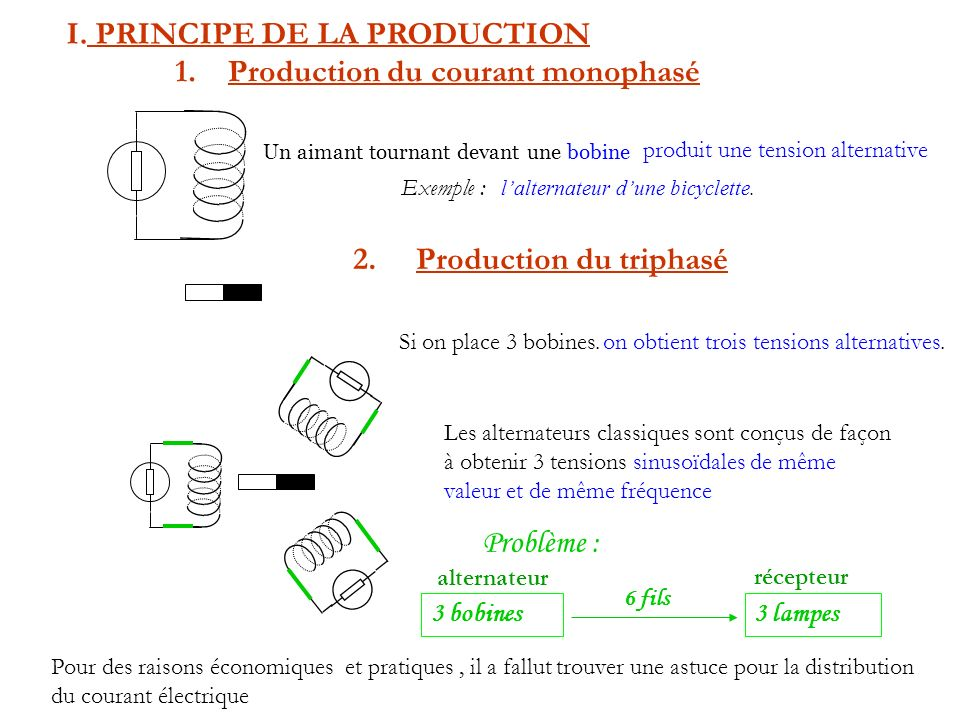 PRINCIPE DE LA PRODUCTION Production du courant monophasé