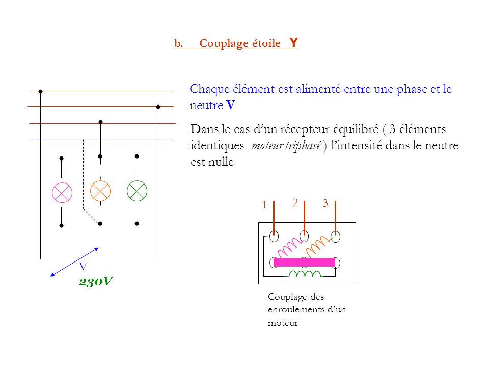Chaque élément est alimenté entre une phase et le neutre V