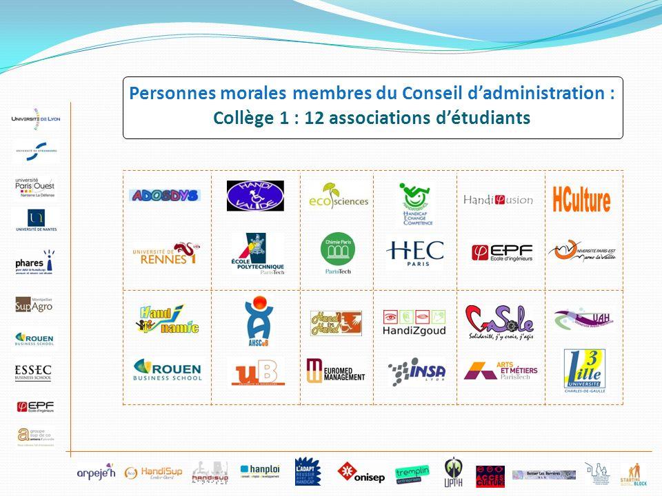 HCulture Personnes morales membres du Conseil d'administration :