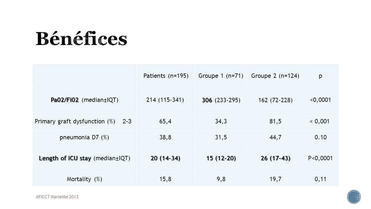 Bénéfices Patients (n=195) Groupe 1 (n=71) Groupe 2 (n=124) p