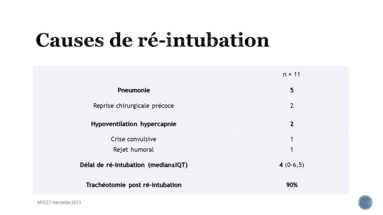 Causes de ré-intubation