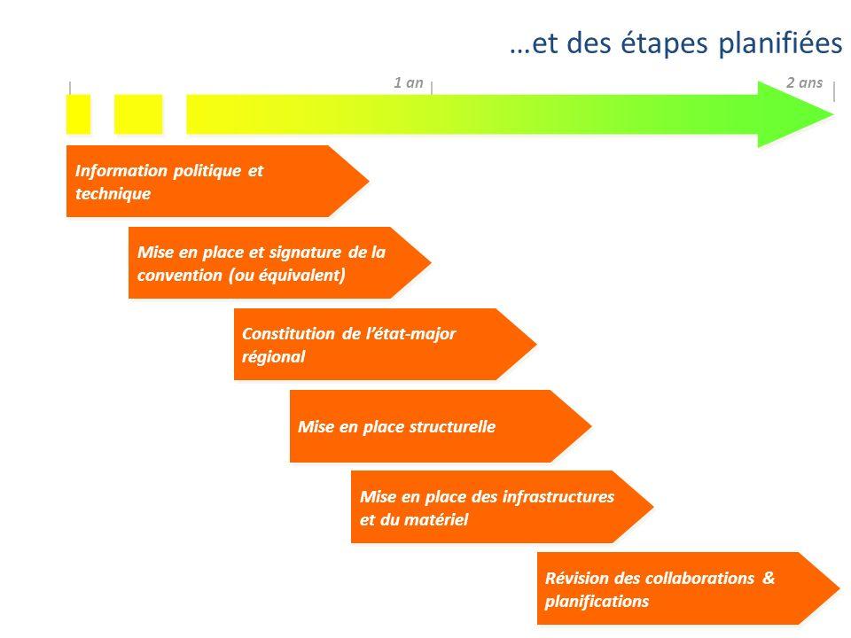 …et des étapes planifiées