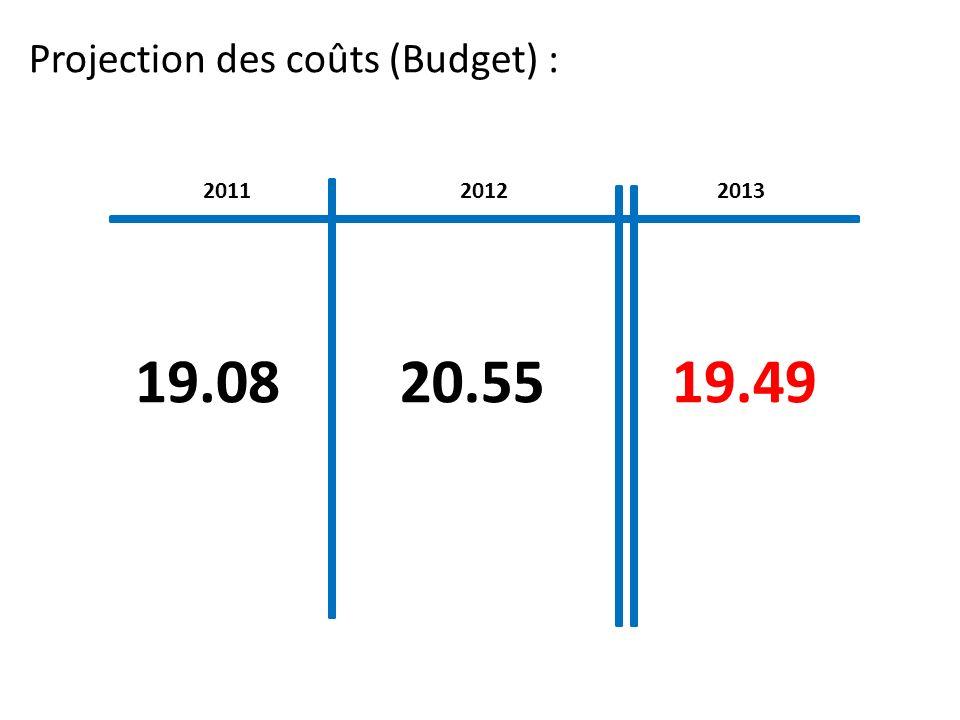 Projection des coûts (Budget) :