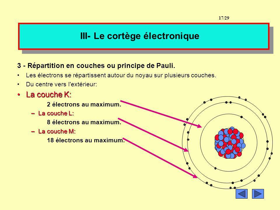 III- Le cortège électronique