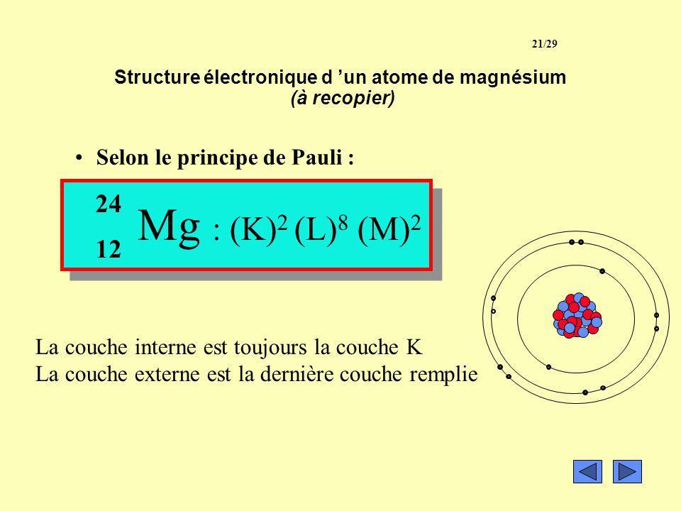 Structure électronique d 'un atome de magnésium (à recopier)