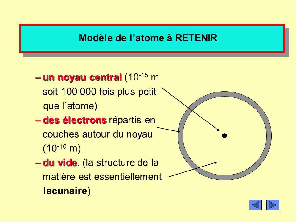 Modèle de l'atome à RETENIR