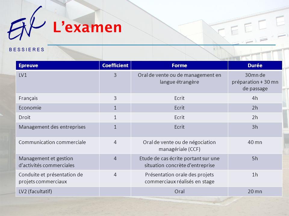 L'examen Epreuve Coefficient Forme Durée LV1 3