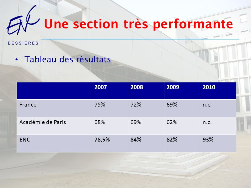 Une section très performante