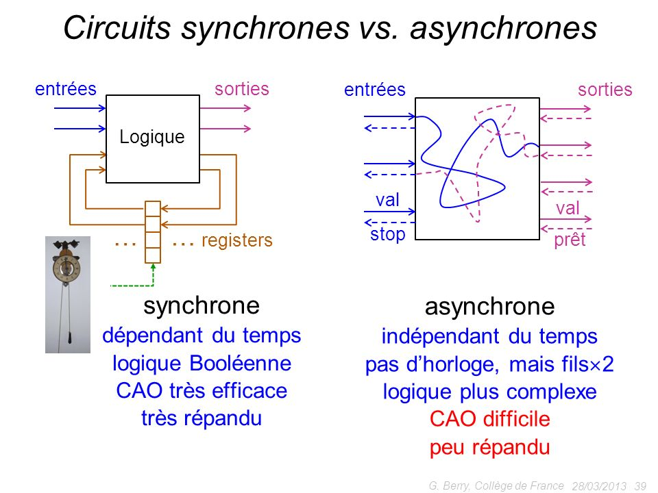 Circuits synchrones vs. asynchrones