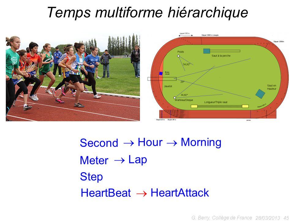 Temps multiforme hiérarchique