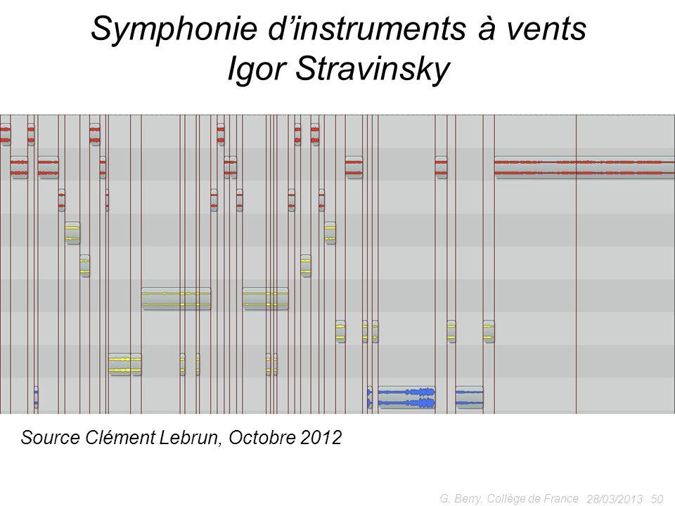Symphonie d'instruments à vents Igor Stravinsky