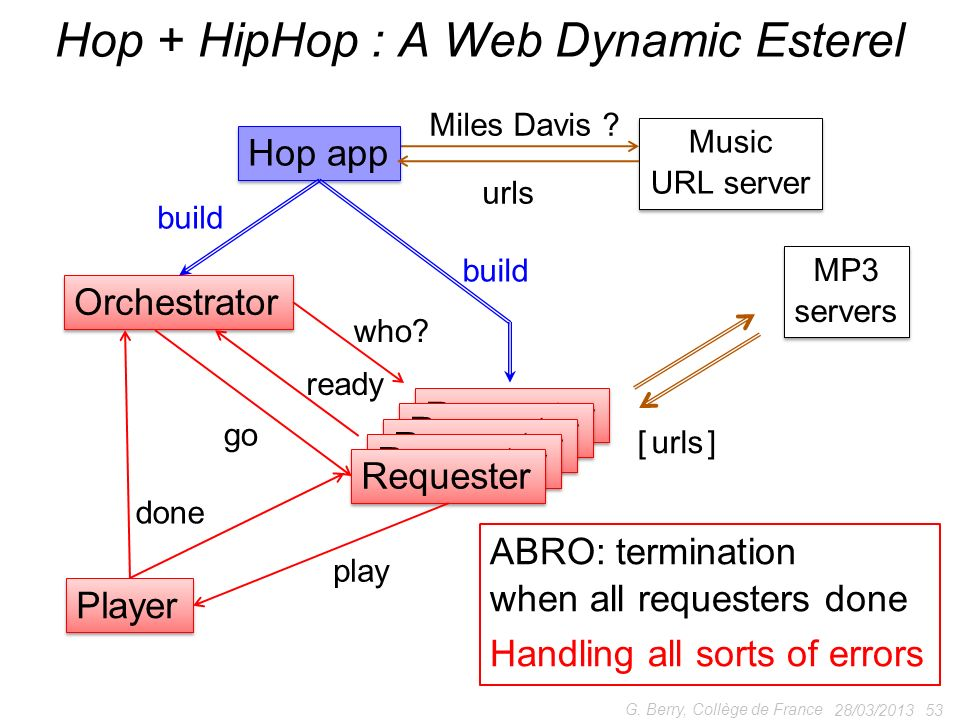 Hop + HipHop : A Web Dynamic Esterel