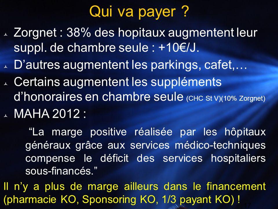 Qui va payer Zorgnet : 38% des hopitaux augmentent leur suppl. de chambre seule : +10€/J. D'autres augmentent les parkings, cafet,…