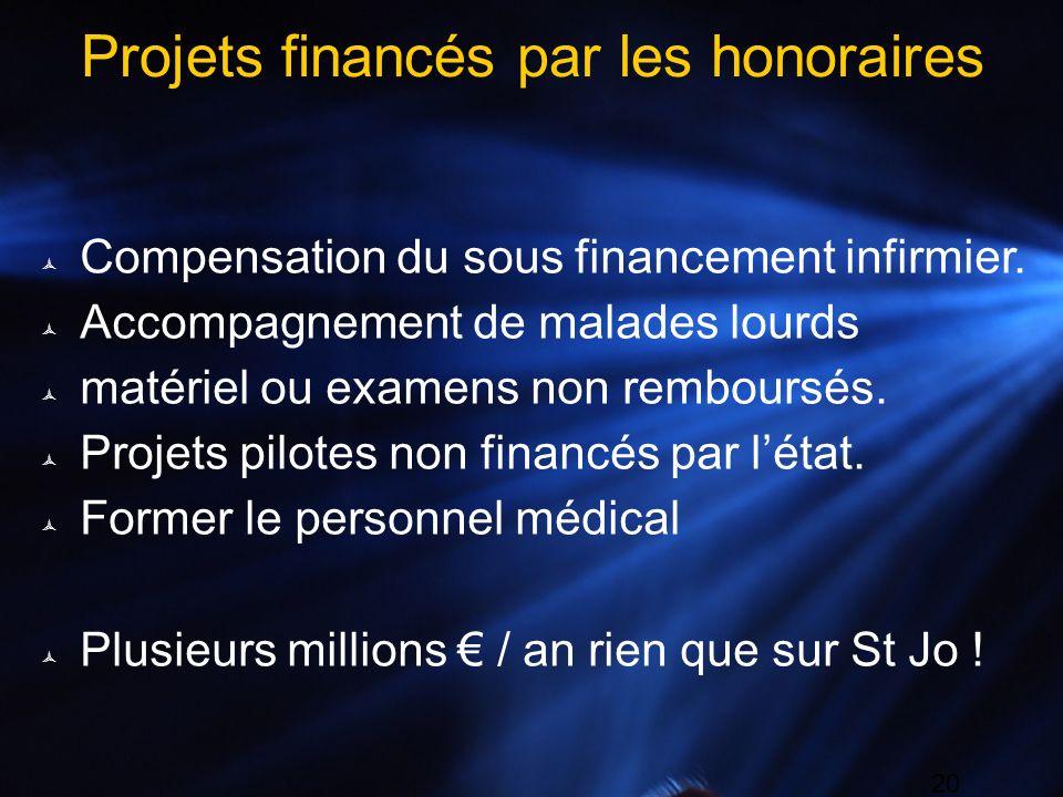 Projets financés par les honoraires