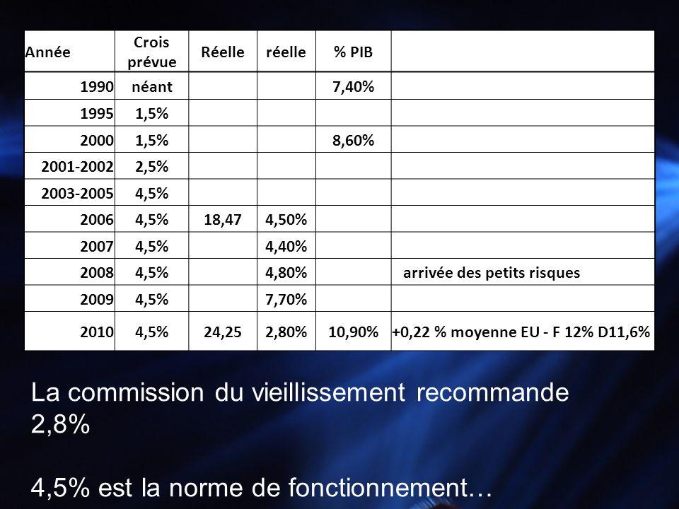 La commission du vieillissement recommande 2,8%