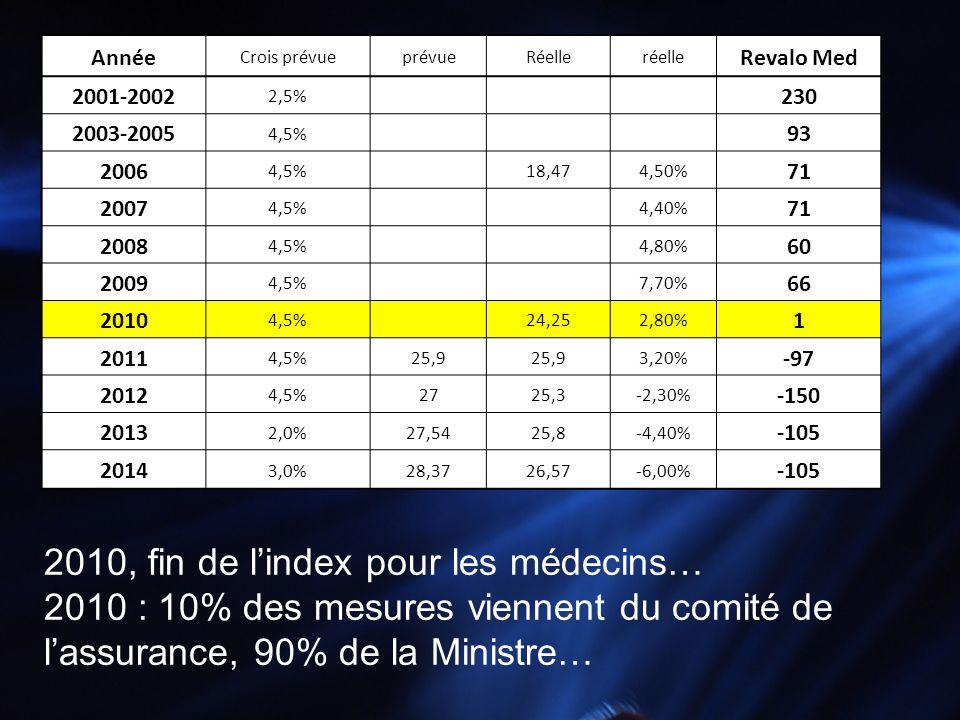 2010, fin de l'index pour les médecins…