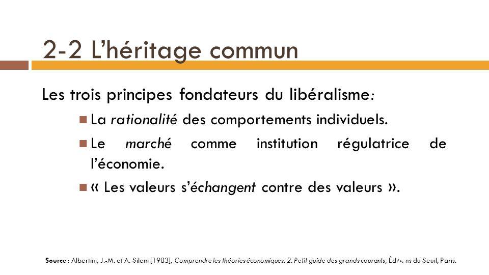 2-2 L'héritage commun Les trois principes fondateurs du libéralisme: