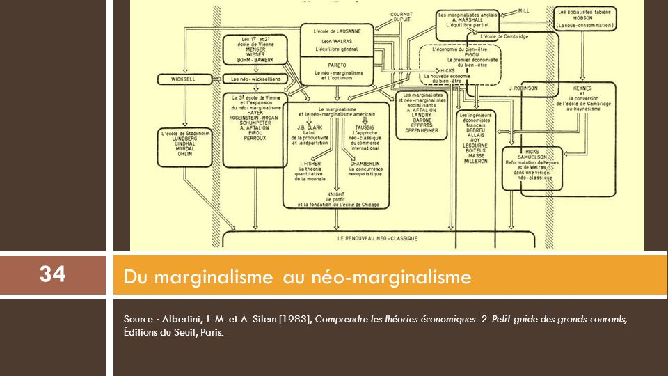 Du marginalisme au néo-marginalisme
