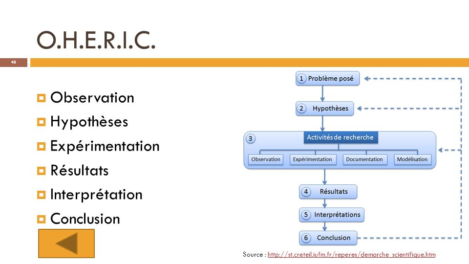 O.H.E.R.I.C. Observation Hypothèses Expérimentation Résultats