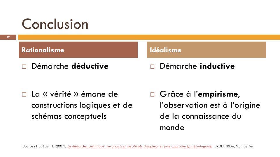Conclusion Démarche déductive
