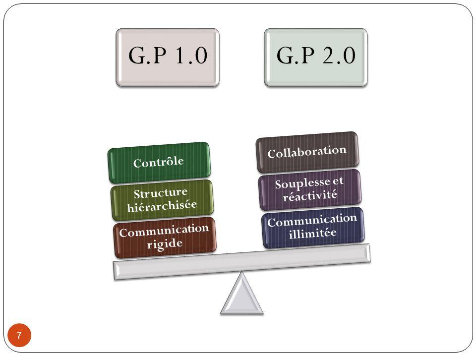 Structure hiérarchisée Communication illimitée Souplesse et réactivité