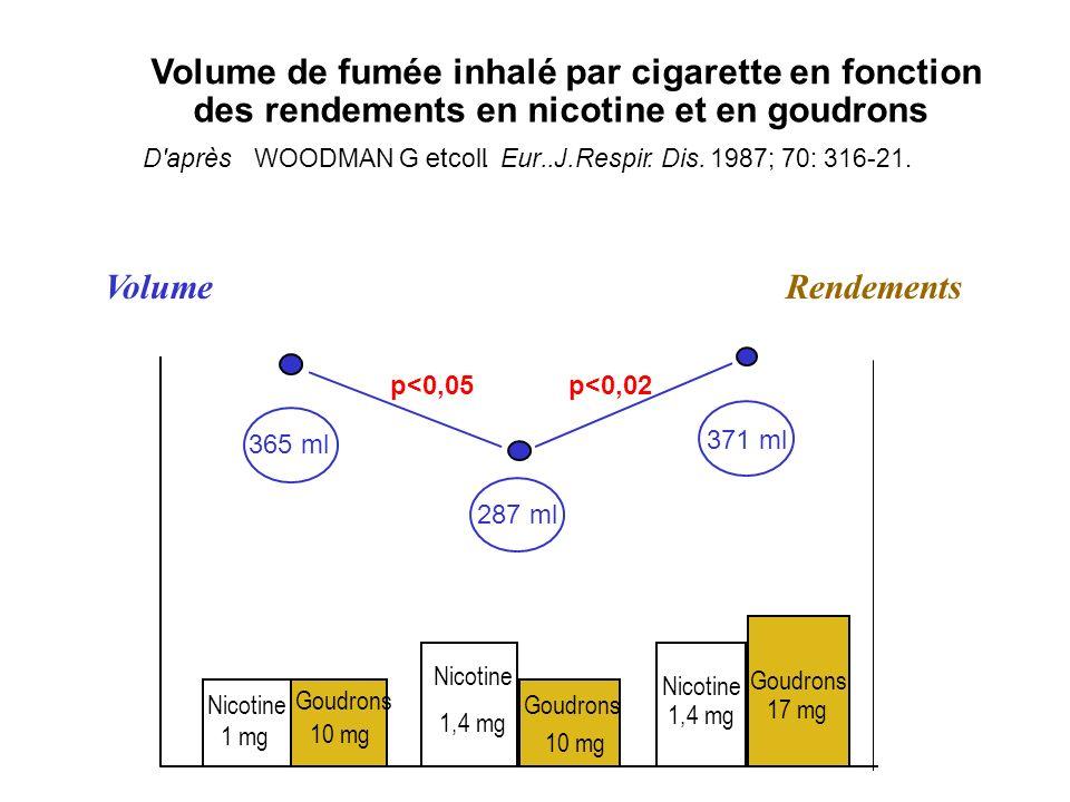 Volume de fumée inhalé par cigarette en fonction