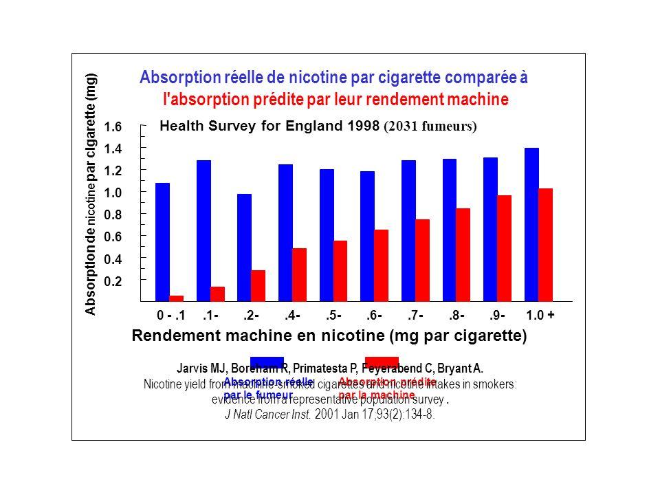 Absorption réelle de nicotine par cigarette comparée à