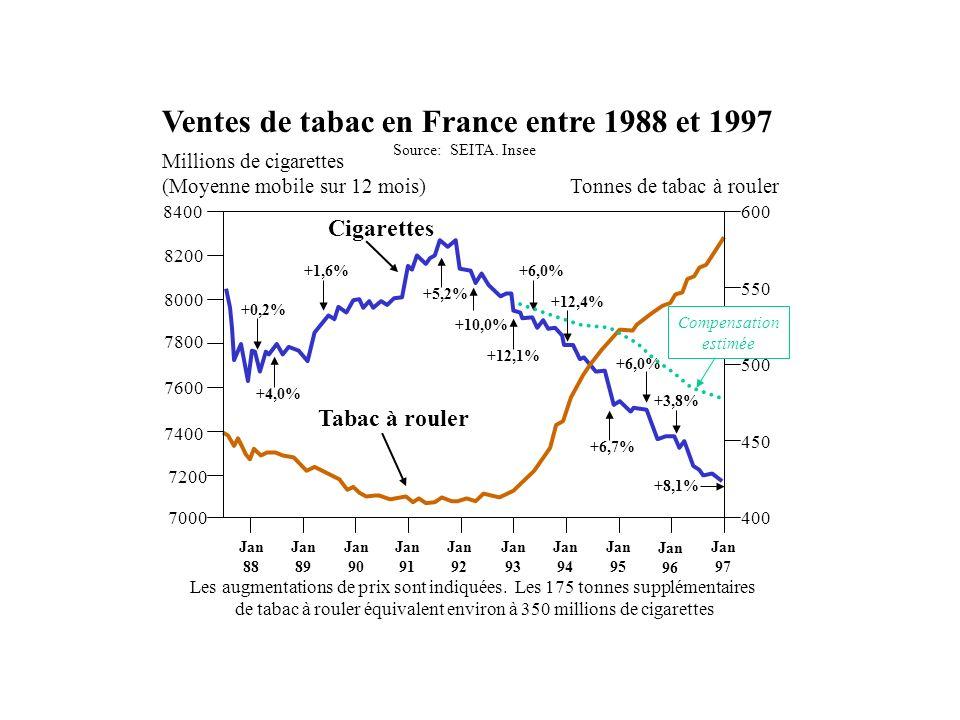 Ventes de tabac en France entre 1988 et 1997
