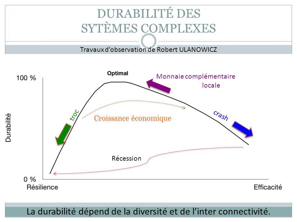 DURABILITÉ DES SYTÈMES COMPLEXES