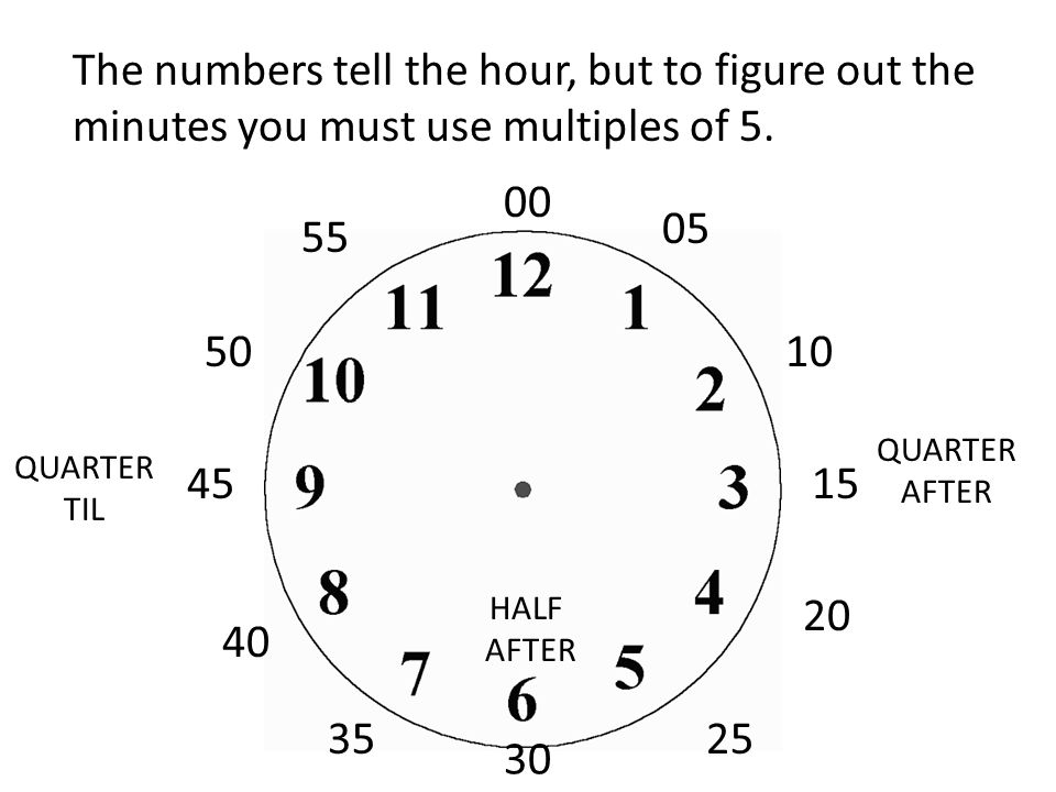 The numbers tell the hour, but to figure out the minutes you must use multiples of 5.