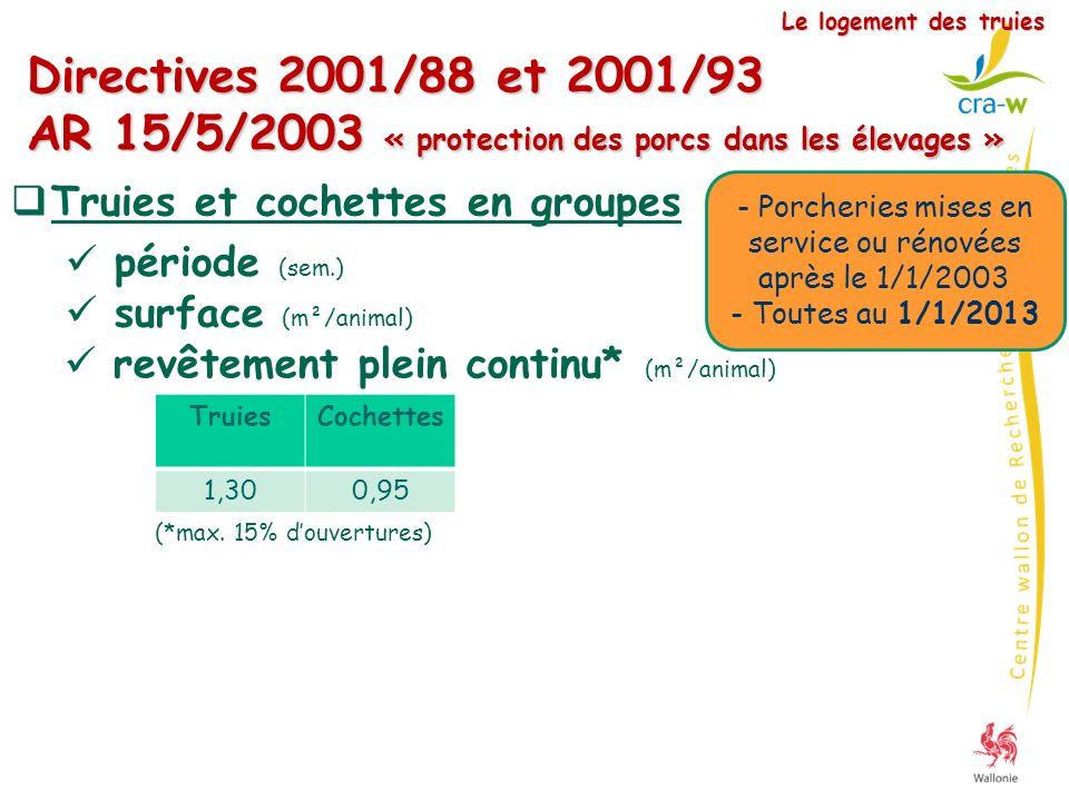 Le logement des truies Directives 2001/88 et 2001/93 AR 15/5/2003 « protection des porcs dans les élevages »