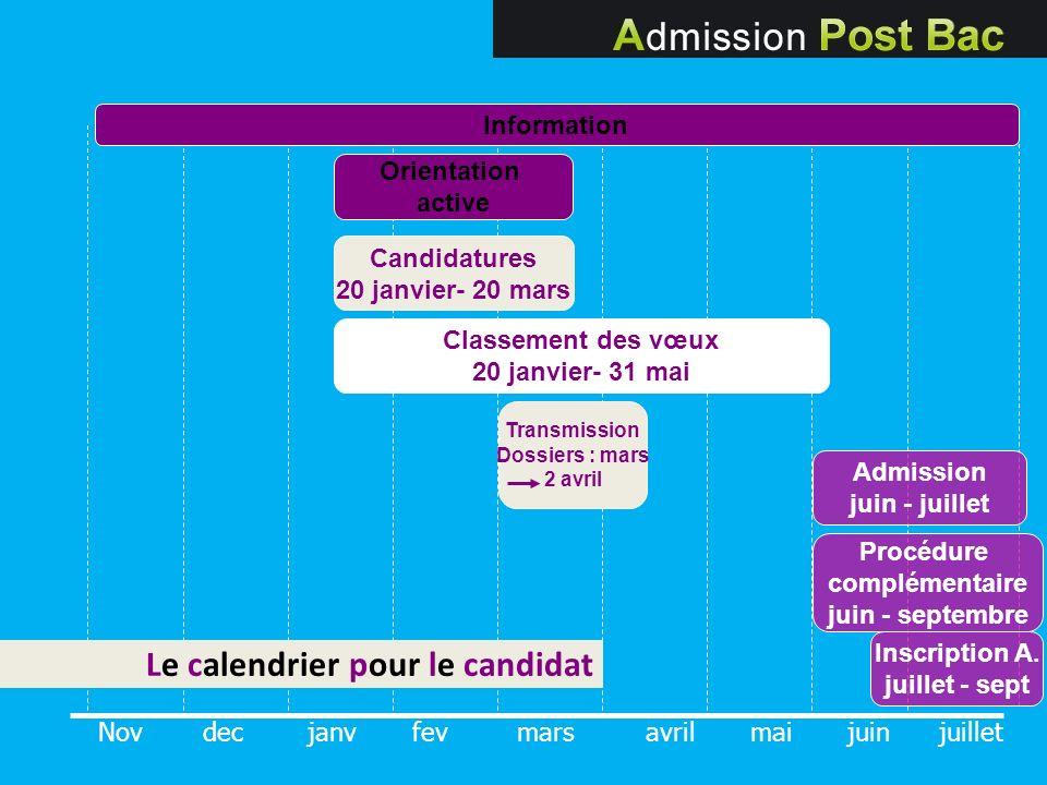 Le calendrier pour le candidat