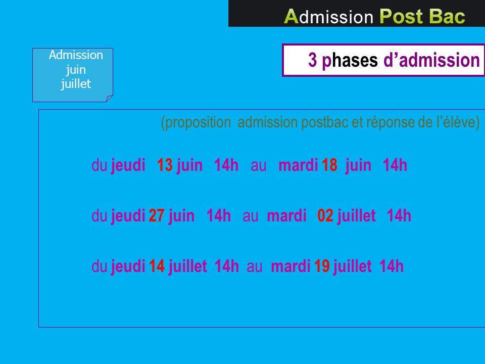3 phases d'admission du jeudi 27 juin 14h au mardi 02 juillet 14h