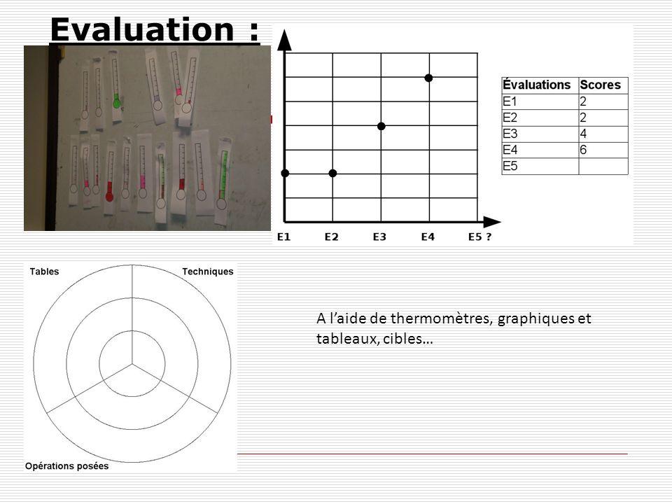Evaluation : A l'aide de thermomètres, graphiques et tableaux, cibles…