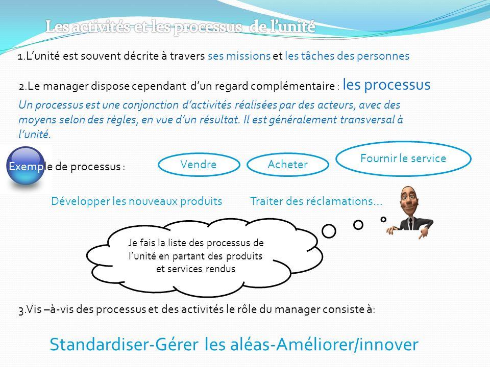 Standardiser-Gérer les aléas-Améliorer/innover