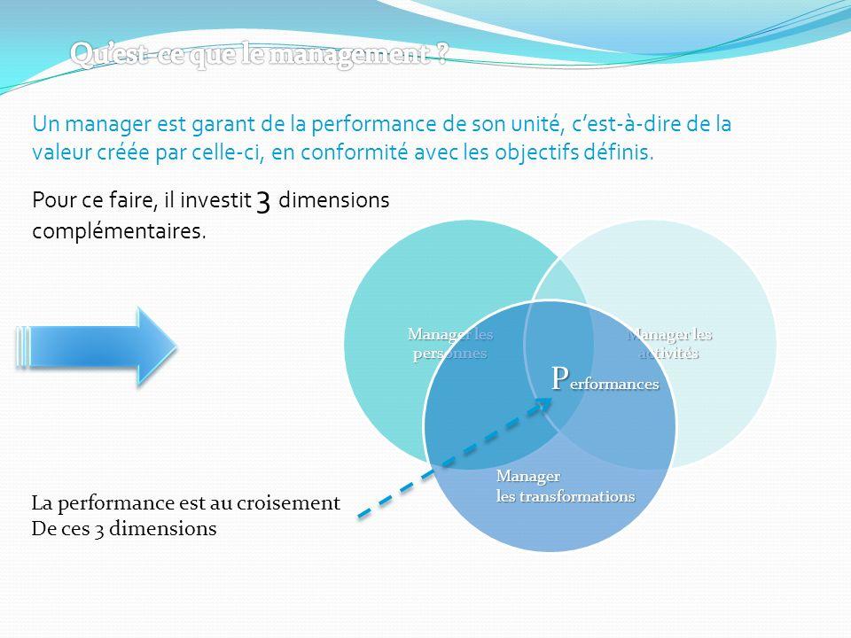 Performances Qu'est-ce que le management