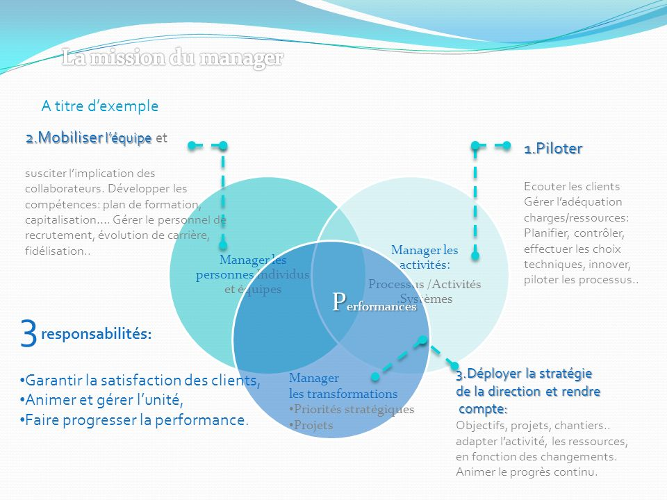 3 responsabilités: Performances La mission du manager