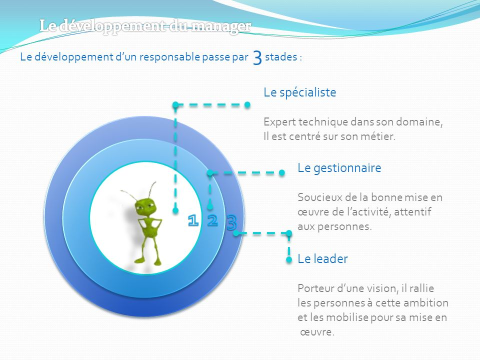 1 2 3 Le développement du manager Le spécialiste Le gestionnaire