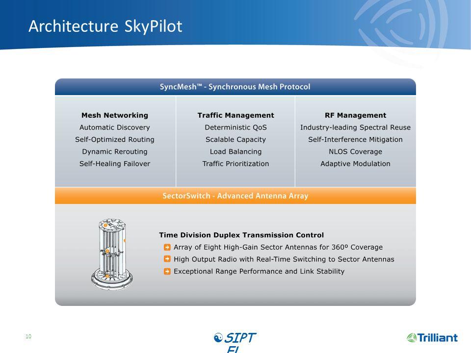 Architecture SkyPilot