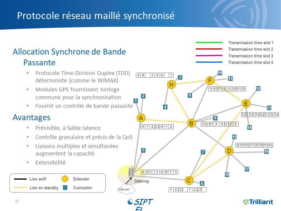 Protocole réseau maillé synchronisé