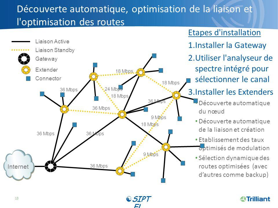Découverte automatique, optimisation de la liaison et l optimisation des routes