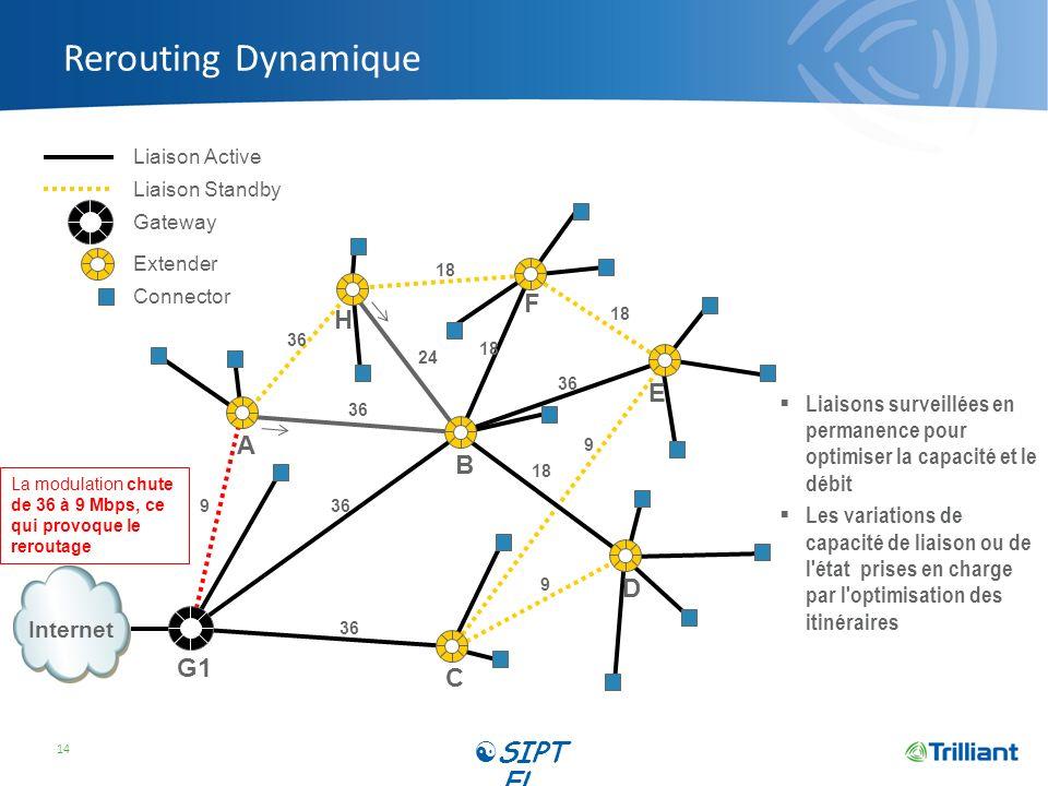 Rerouting Dynamique SIPTEL F H E A B D G1 C
