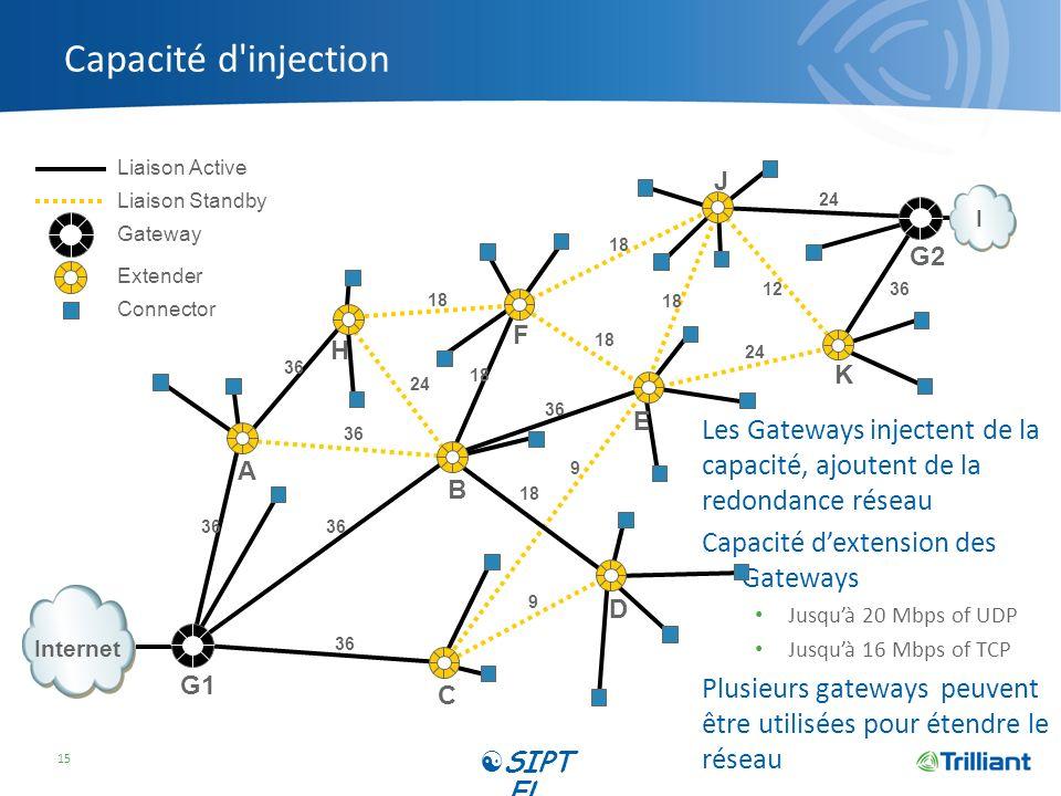 Capacité d injection 36. 24. 18. 9. 12. Internet. I. A. B. C. D. E. F. H. K. J. G1.