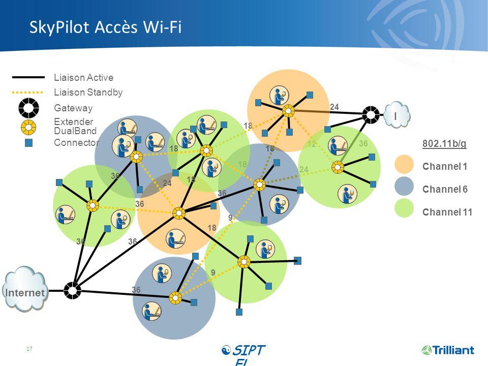 SkyPilot Accès Wi-Fi SIPTEL I Internet Liaison Active Liaison Standby