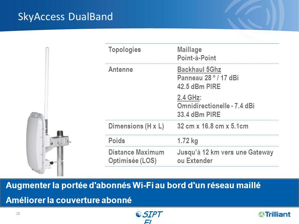 SkyAccess DualBand Topologies. Maillage. Point-à-Point. Antenne. Backhaul 5Ghz. Panneau 28 º / 17 dBi.